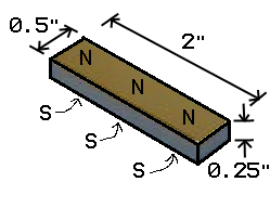 Finite Element Method Magnetics: Permanent Magnet Example