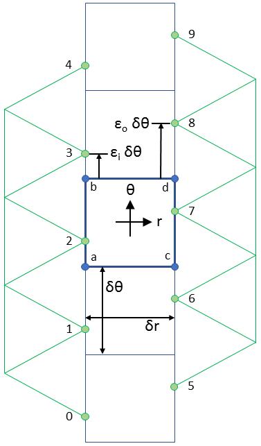 Finite Element Method Magnetics: Sliding band motion model for