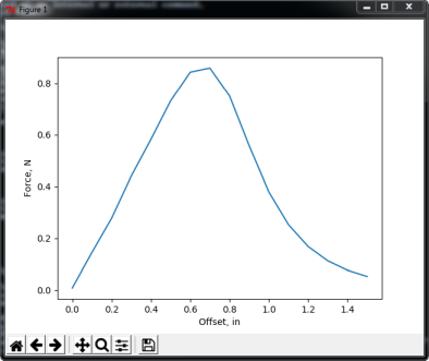 Finite Element Method Magnetics: pyFEMM -- A Python Interface to FEMM